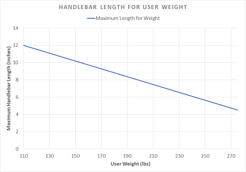 """Figure 1. A graphical representation of """"Maximum Handlebar Length"""" and the """"User's Weight""""."""