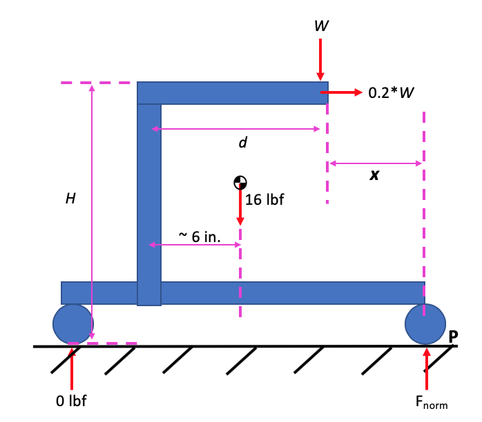 Figure 8. A free body diagram of the forces applied to a walker just before it will tip.