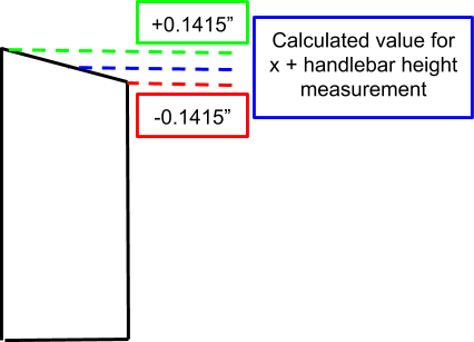 Figure 26. An illustration of the angled cut to the adjustment bar, and the resulting height differences at each end.